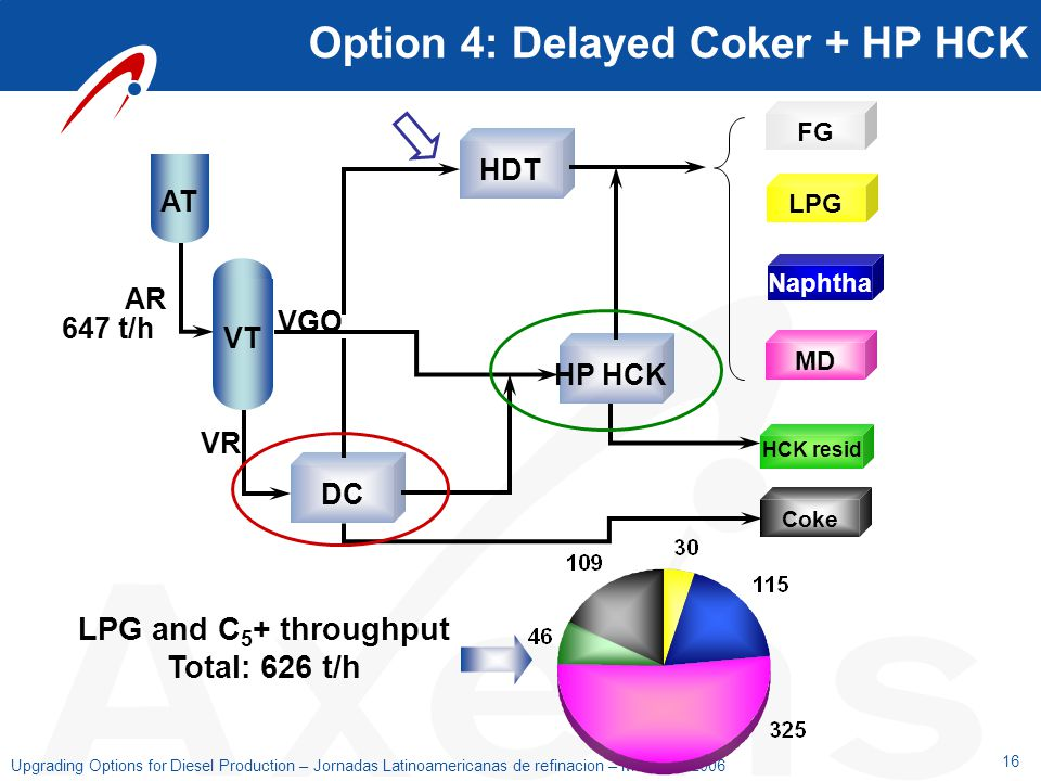 Option 4: Delayed Coker + HP HCK