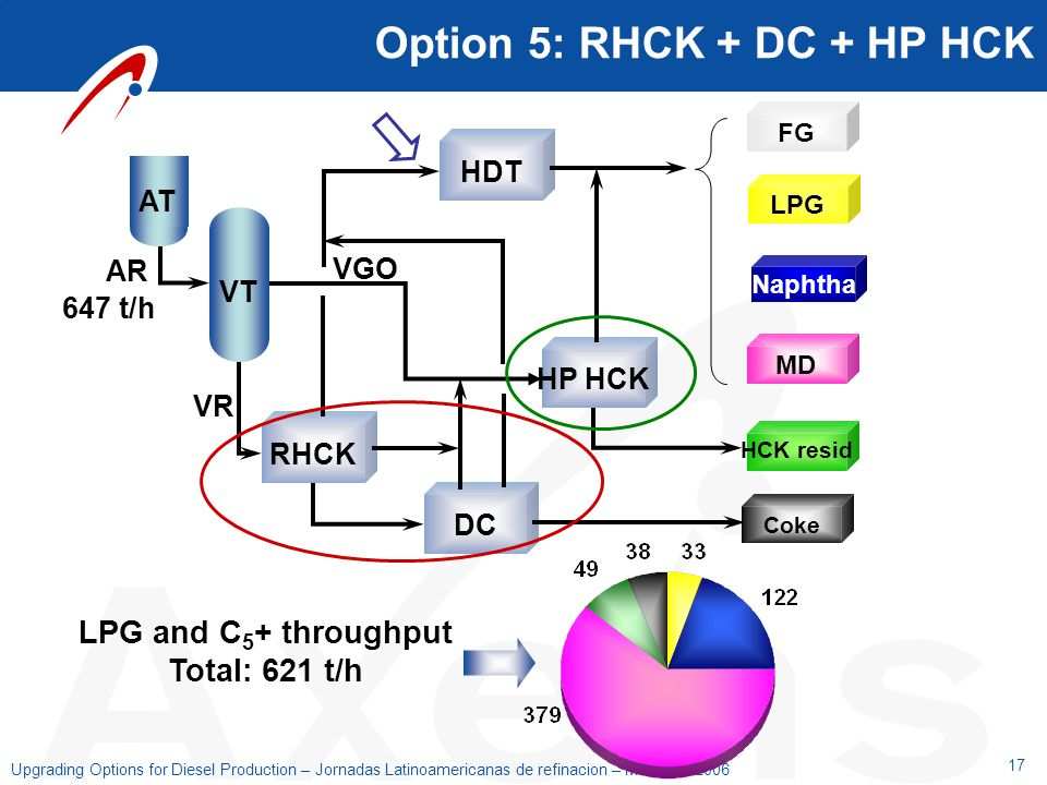 Option 5: RHCK + DC + HP HCK