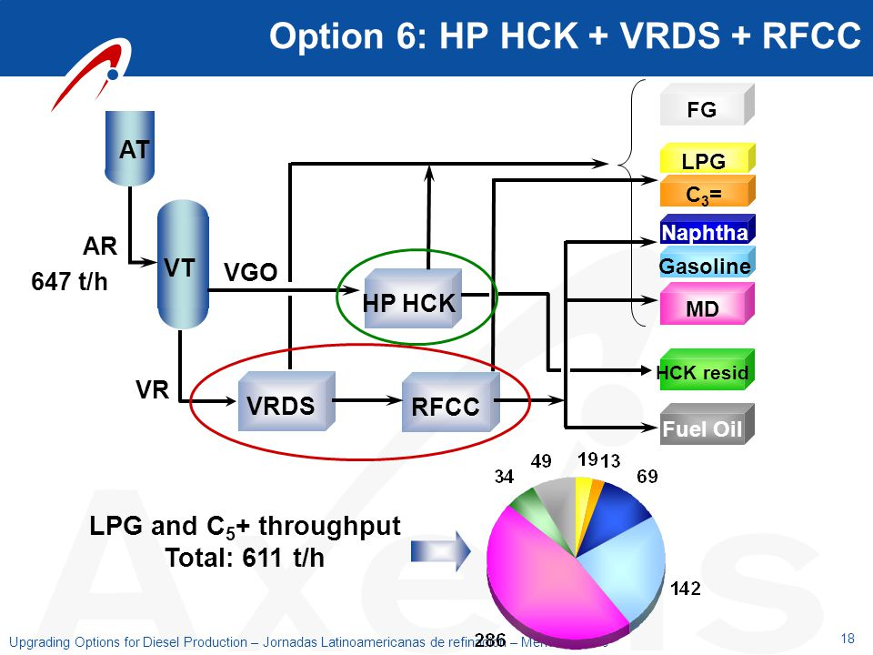 Option 6: HP HCK + VRDS + RFCC