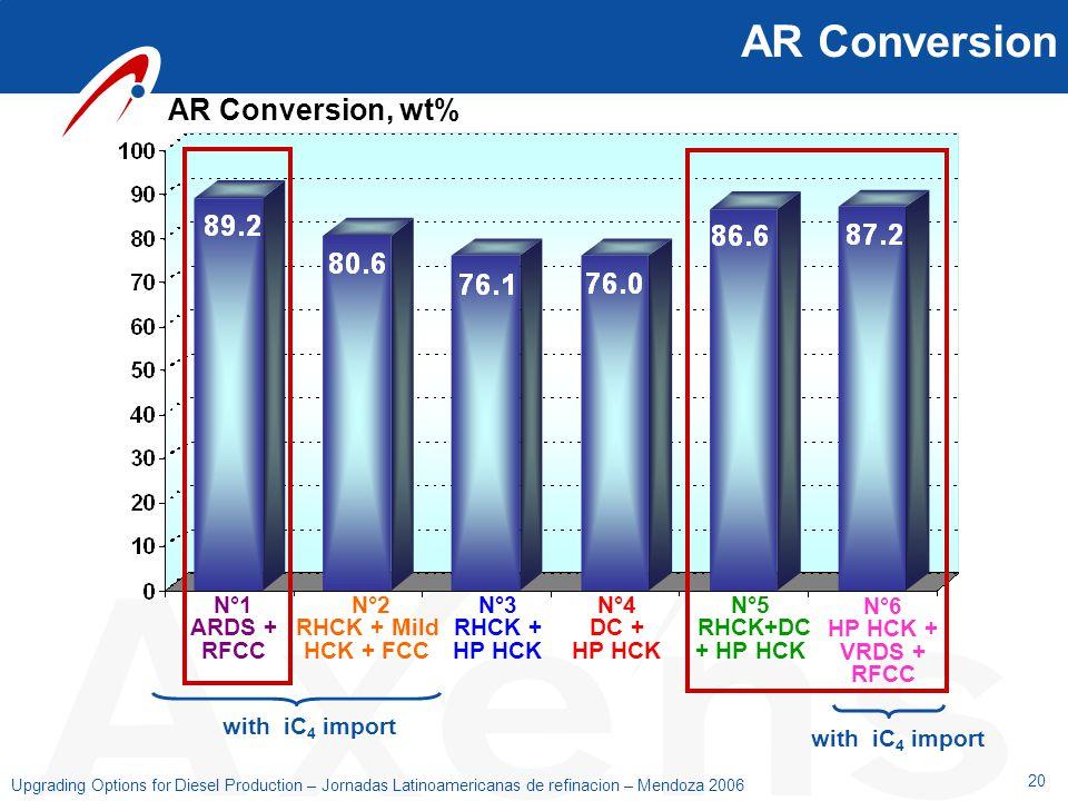 AR Conversion AR Conversion, wt% N°1 ARDS + RFCC N°2 RHCK + Mild