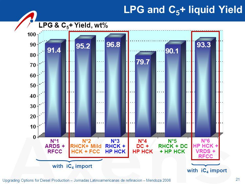 LPG and C5+ liquid Yield LPG & C5+ Yield, wt% N°1 ARDS + RFCC N°2