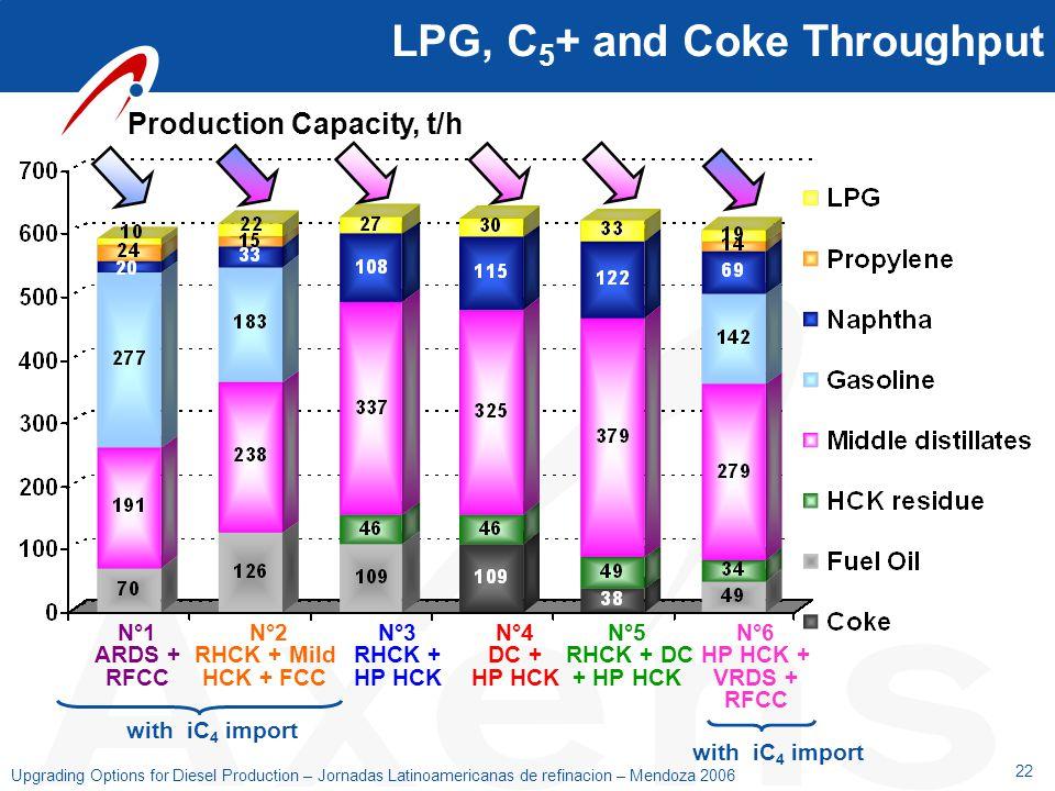 LPG, C5+ and Coke Throughput