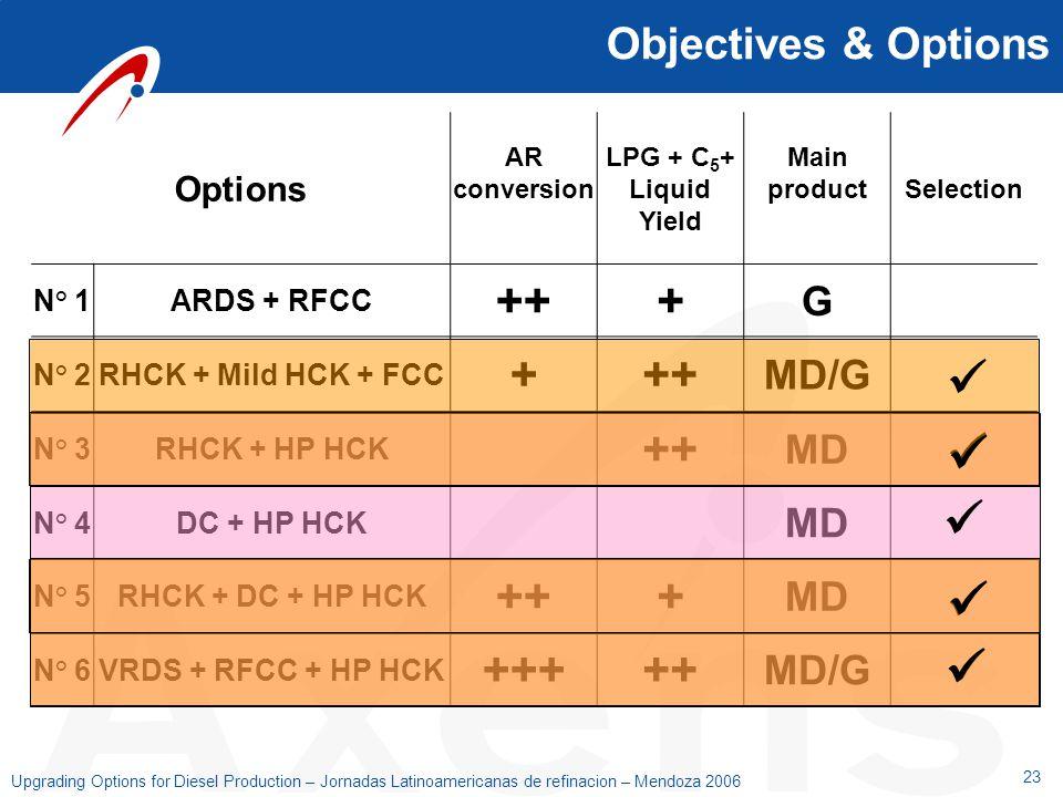         ++ + +++ Objectives & Options G MD/G MD Options N° 1