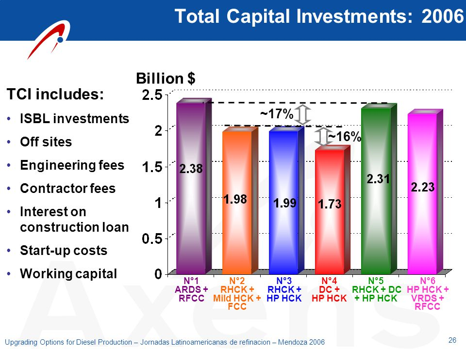 Total Capital Investments: 2006