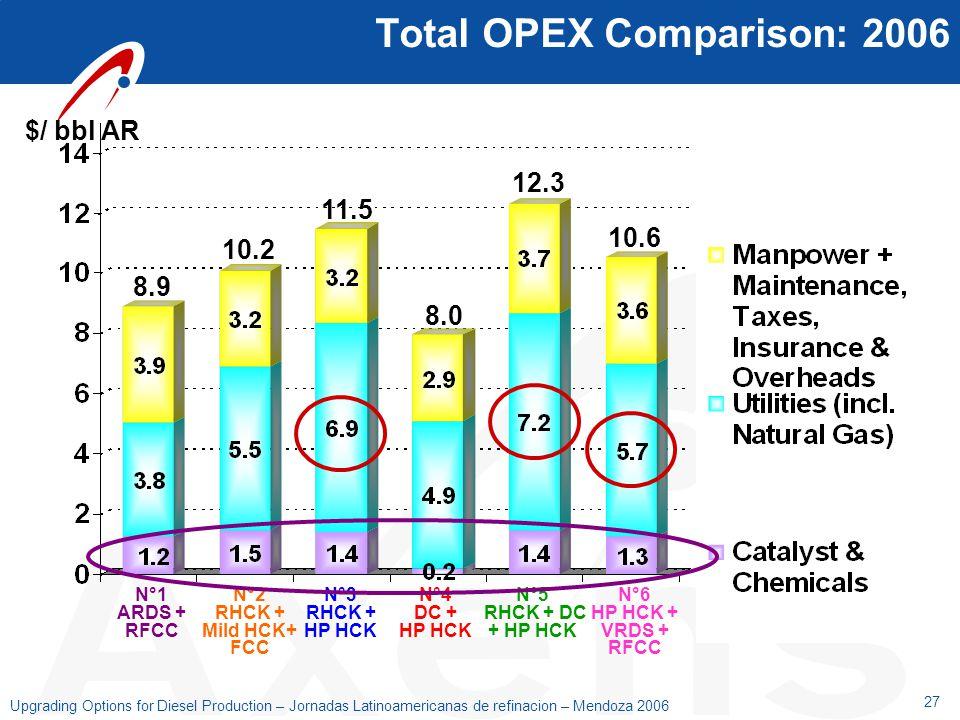 Total OPEX Comparison: 2006