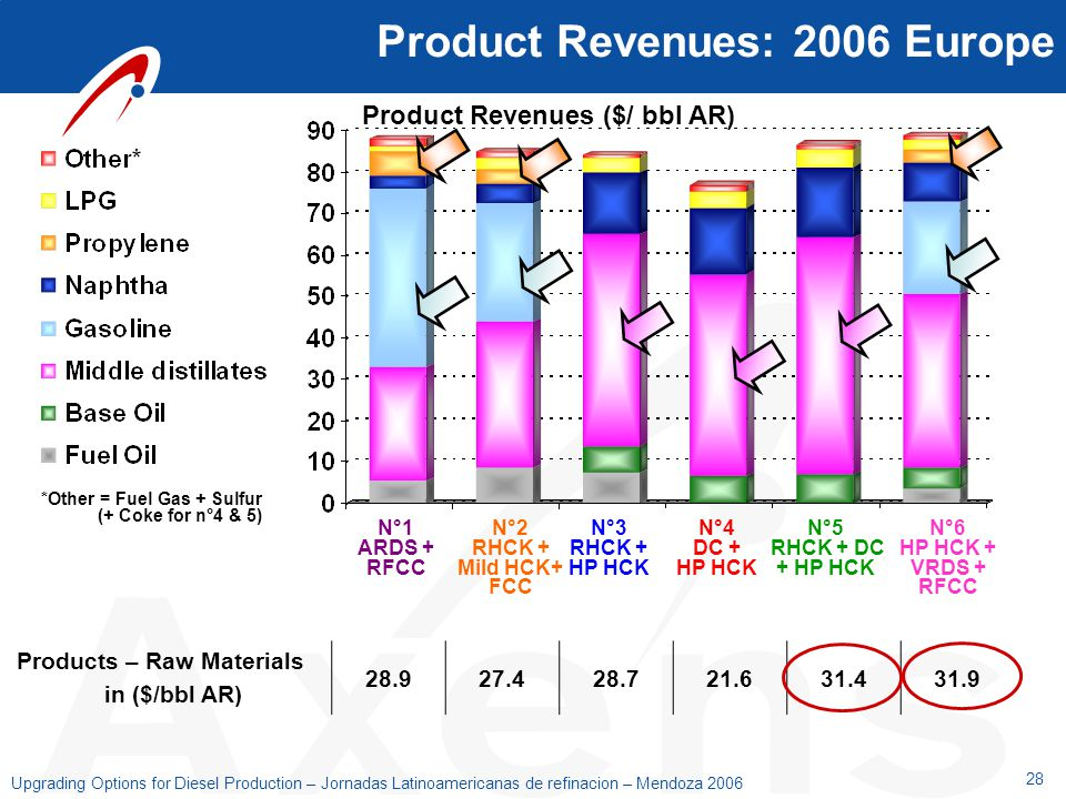 Product Revenues: 2006 Europe