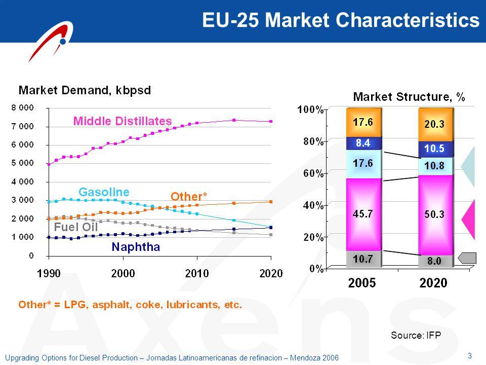EU-25 Market Characteristics