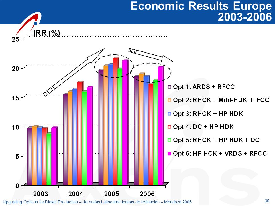 Economic Results Europe 2003-2006