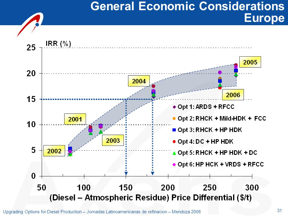 General Economic Considerations Europe