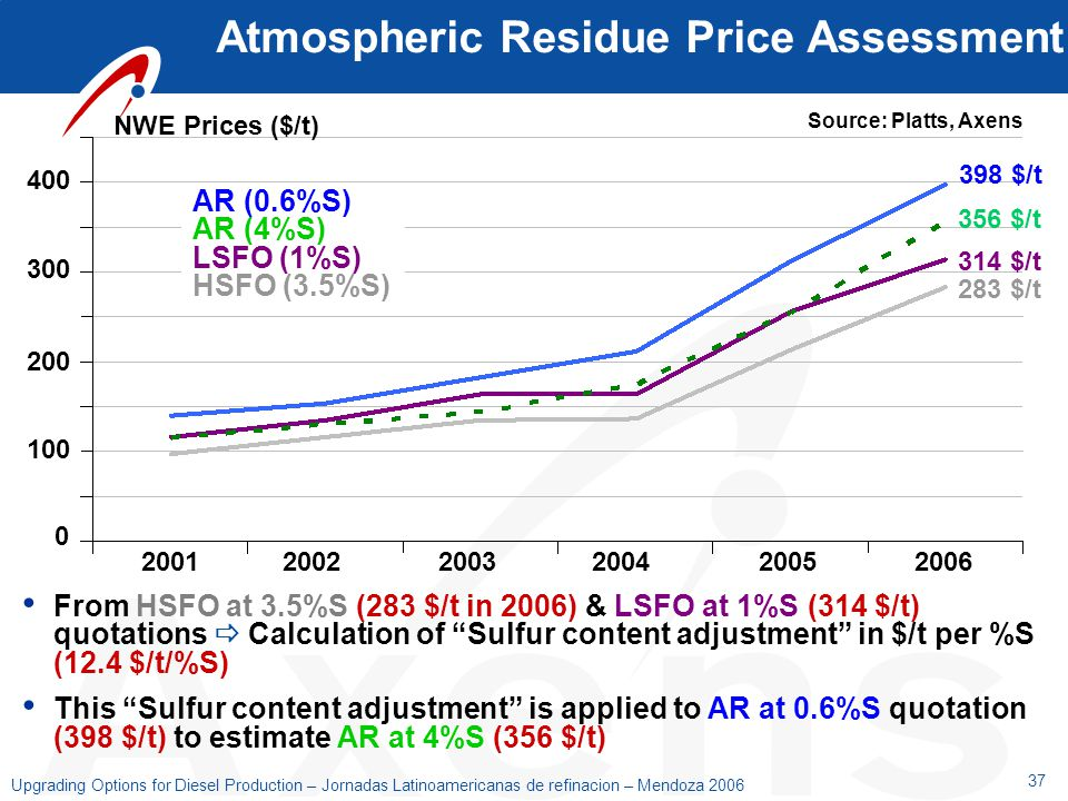 Atmospheric Residue Price Assessment