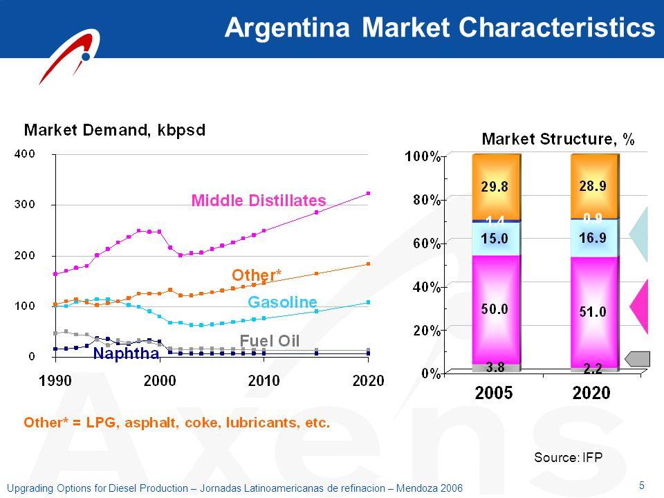 Argentina Market Characteristics