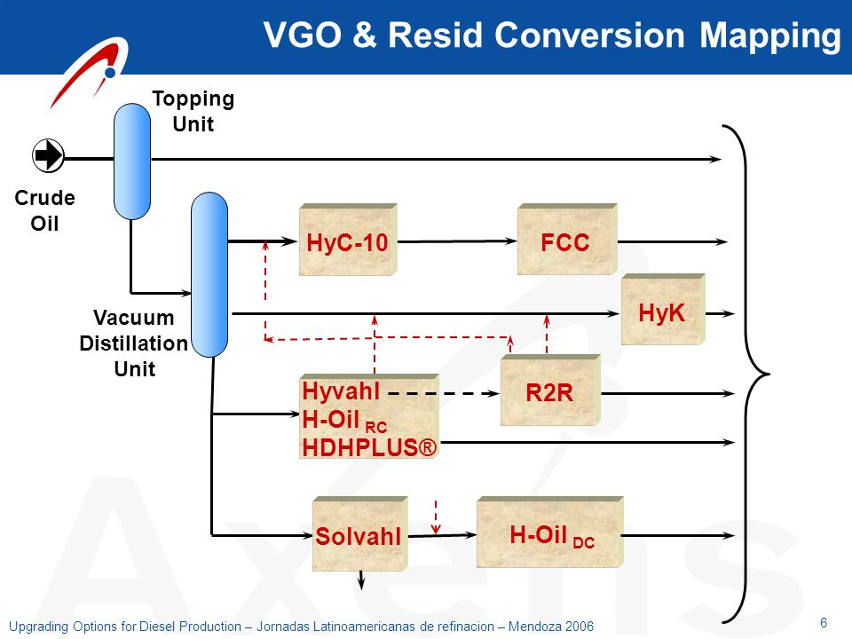 VGO & Resid Conversion Mapping