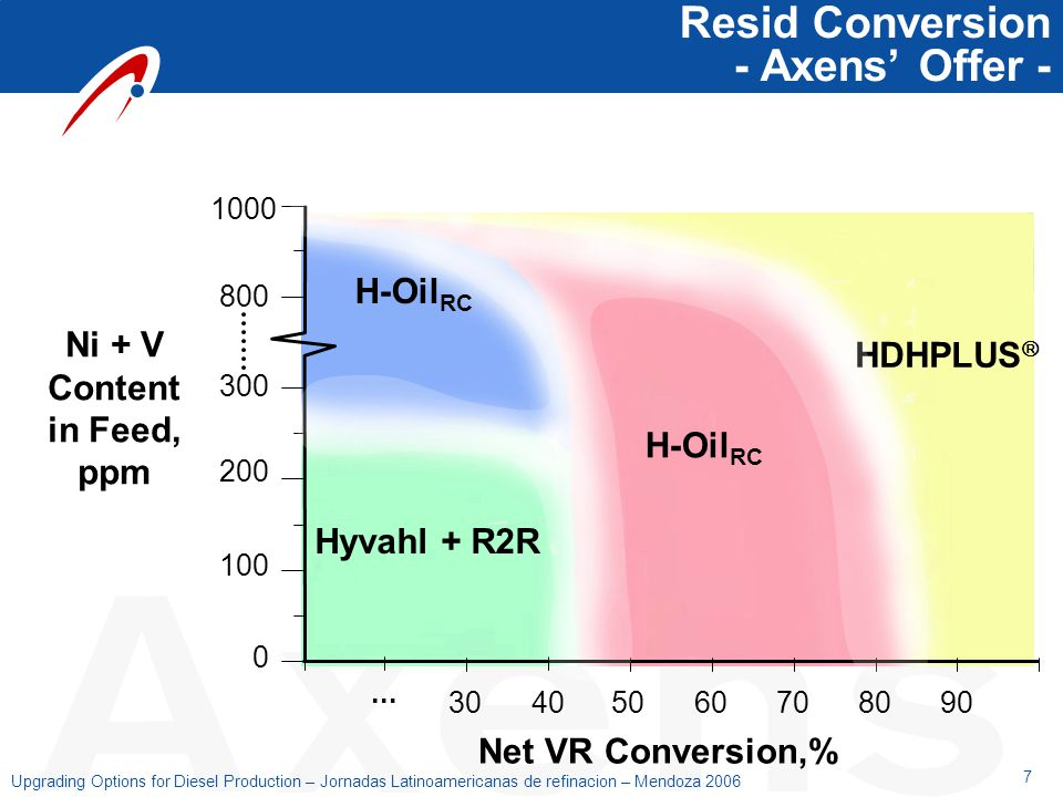 Resid Conversion - Axens' Offer -