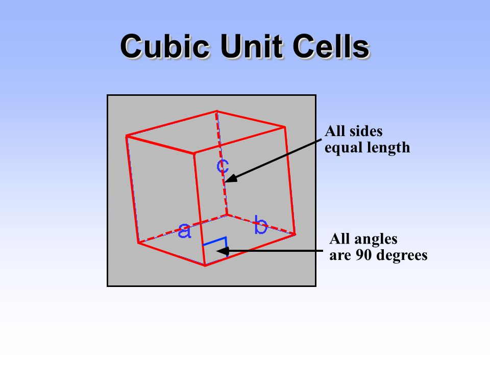 Cubic Unit Cells All sides equal length All angles are 90 degrees