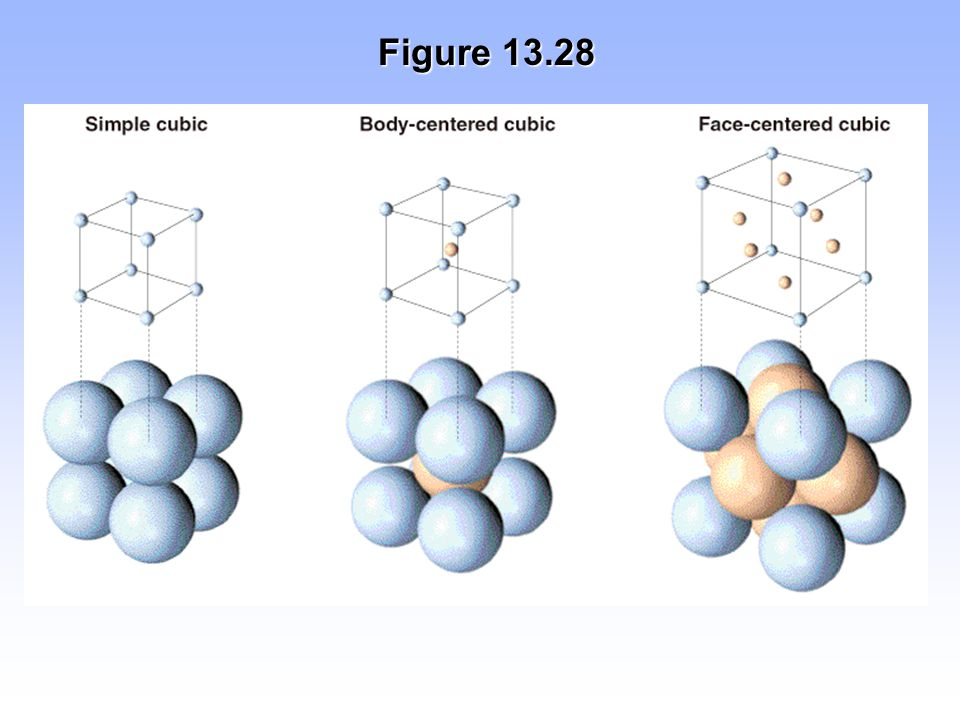 Figure 13.28