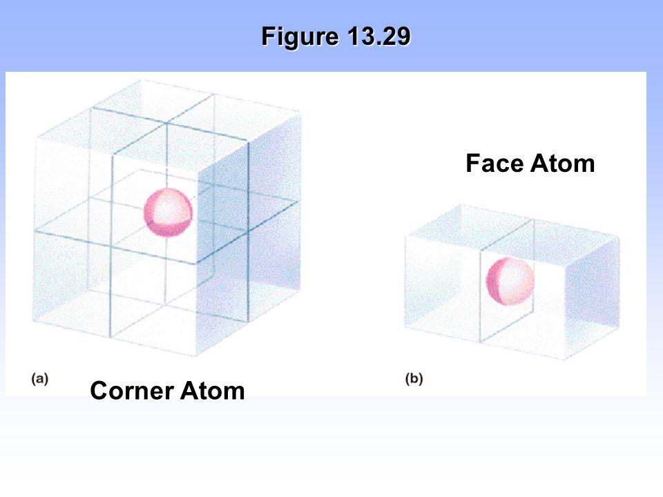 Figure 13.29 Face Atom Corner Atom