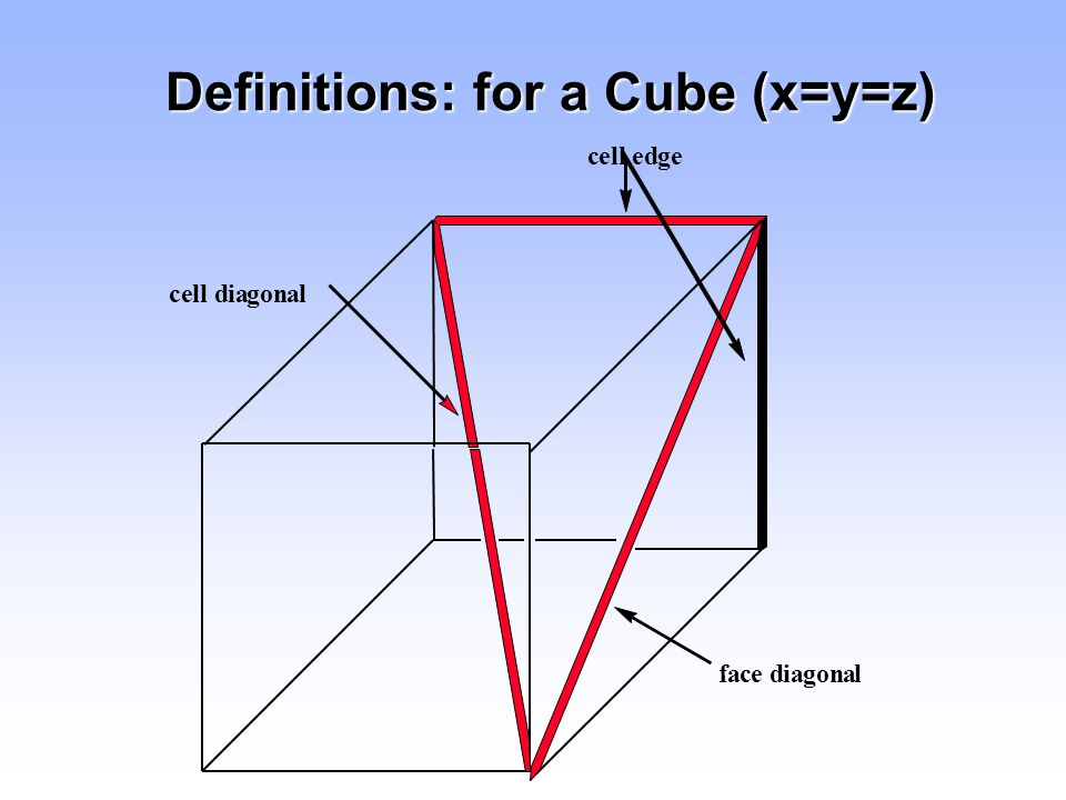 Definitions: for a Cube (x=y=z)