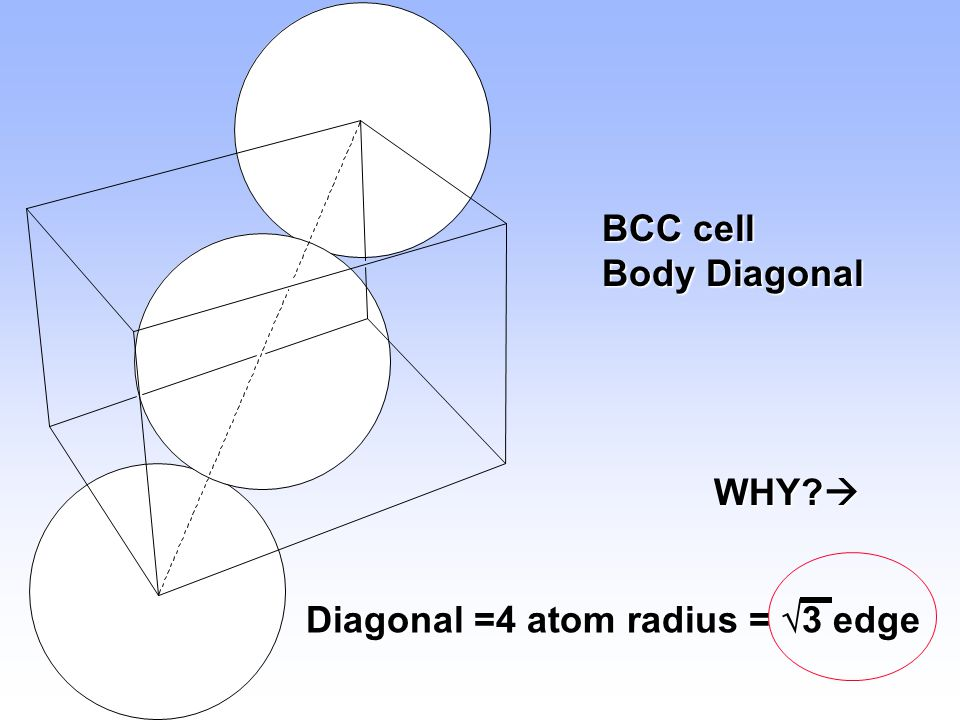 BCC cell Body Diagonal WHY  Diagonal =4 atom radius = 3 edge