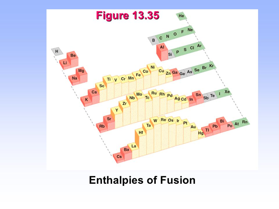 Figure 13.35 Enthalpies of Fusion