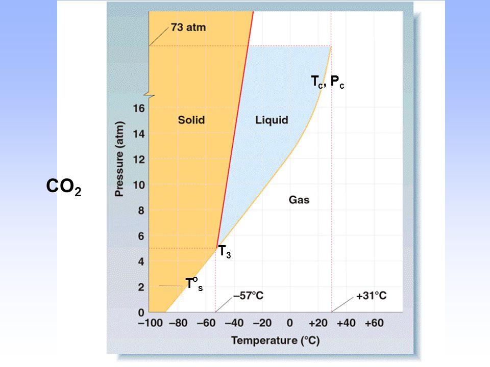 Tc, Pc CO2 T3 Tos