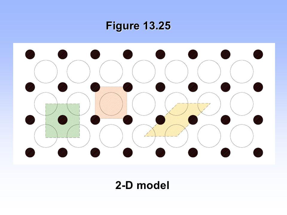 Figure 13.25 2-D model