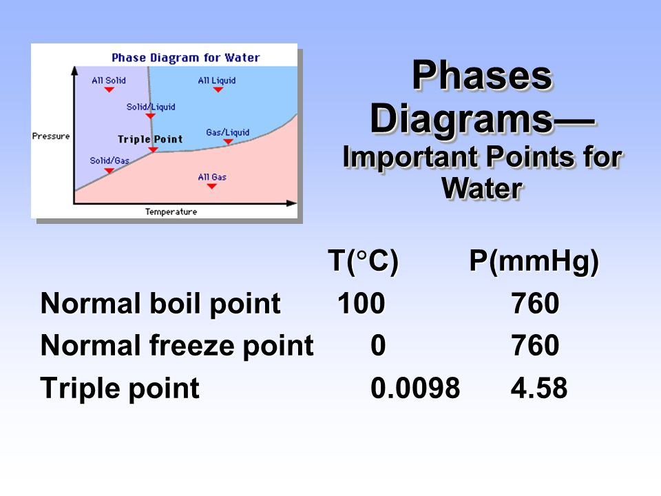 Phases Diagrams— Important Points for Water