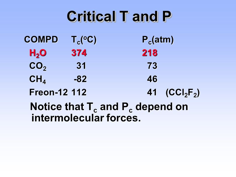 Critical T and P COMPD Tc(oC) Pc(atm) H2O 374 218. CO2 31 73. CH4 -82 46. Freon-12 112 41 (CCl2F2)