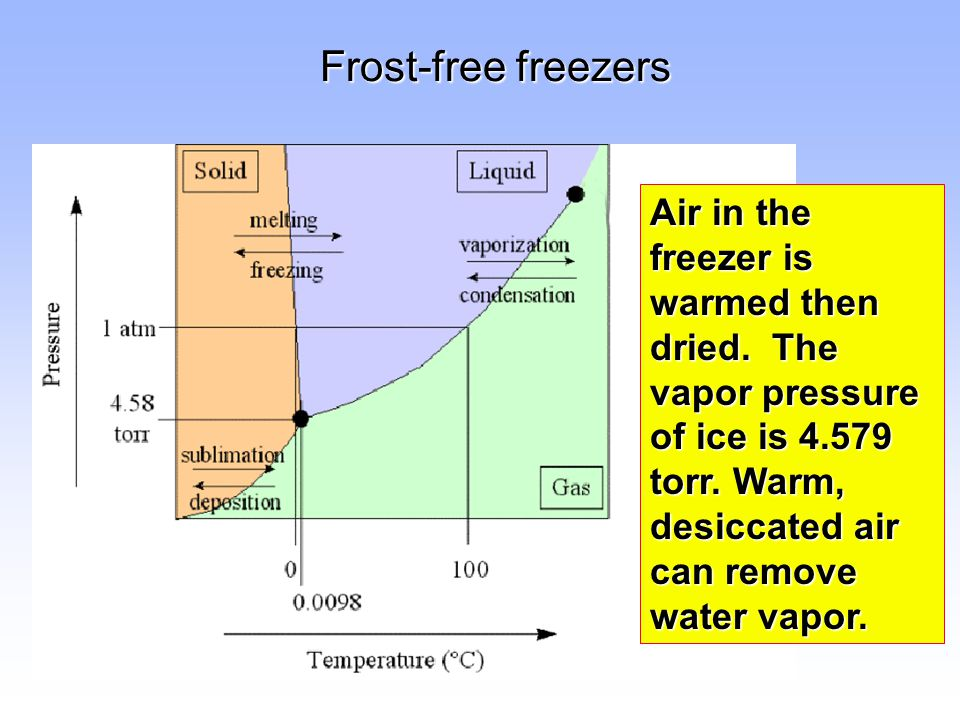 Frost-free freezers Air in the freezer is warmed then dried.