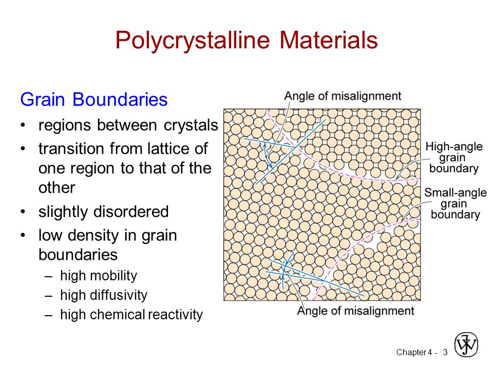Polycrystalline Materials