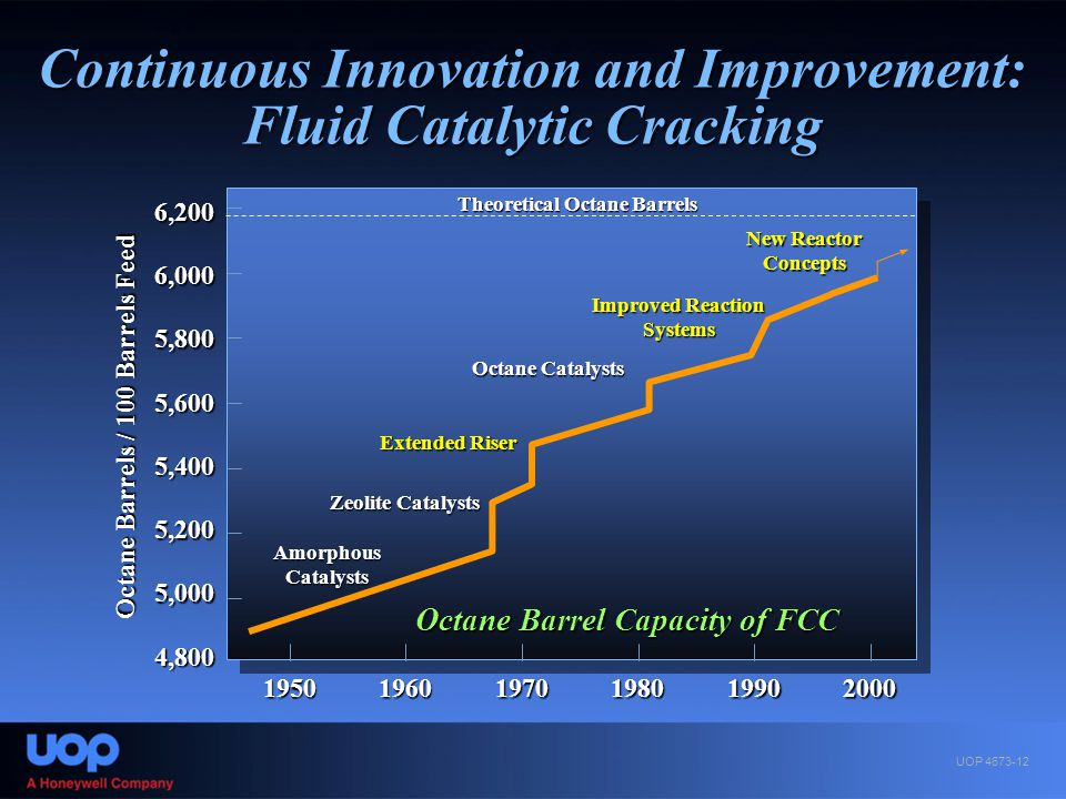 Continuous Innovation and Improvement: Fluid Catalytic Cracking