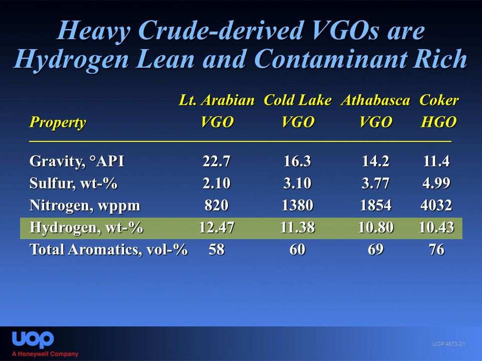 Heavy Crude-derived VGOs are Hydrogen Lean and Contaminant Rich