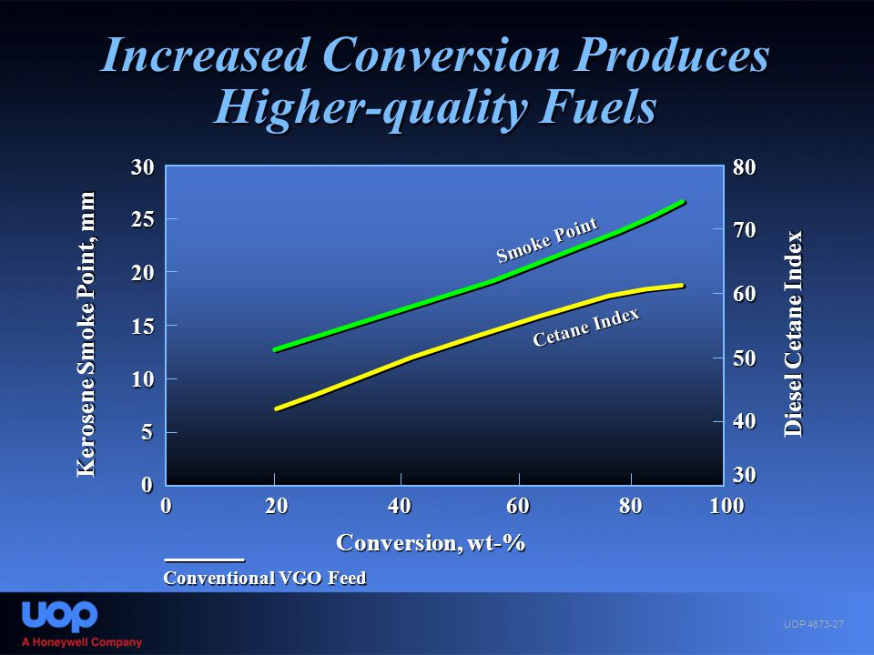 Increased Conversion Produces Higher-quality Fuels