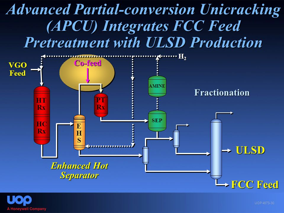 Advanced Partial-conversion Unicracking (APCU) Integrates FCC Feed Pretreatment with ULSD Production