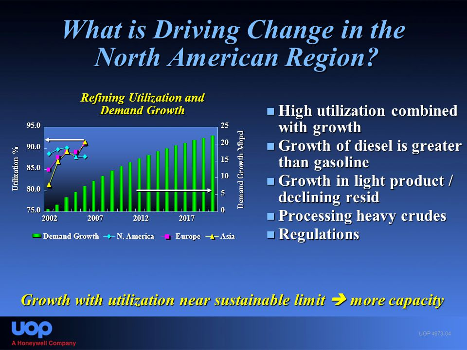 What is Driving Change in the North American Region