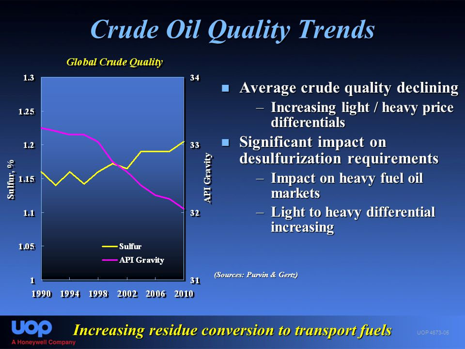 Crude Oil Quality Trends