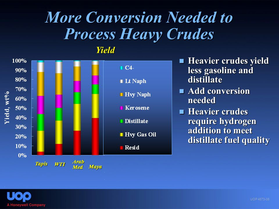 More Conversion Needed to Process Heavy Crudes