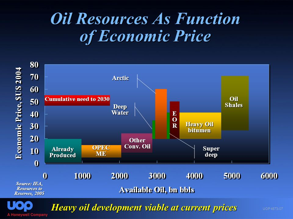 Oil Resources As Function of Economic Price