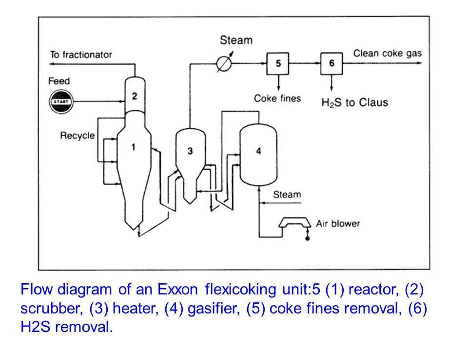 Flow diagram of an Exxon flexicoking unit:5 (1) reactor, (2) scrubber, (3) heater, (4) gasifier, (5) coke fines removal, (6) H2S removal.