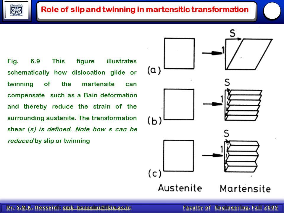 Modification of the Bain Model