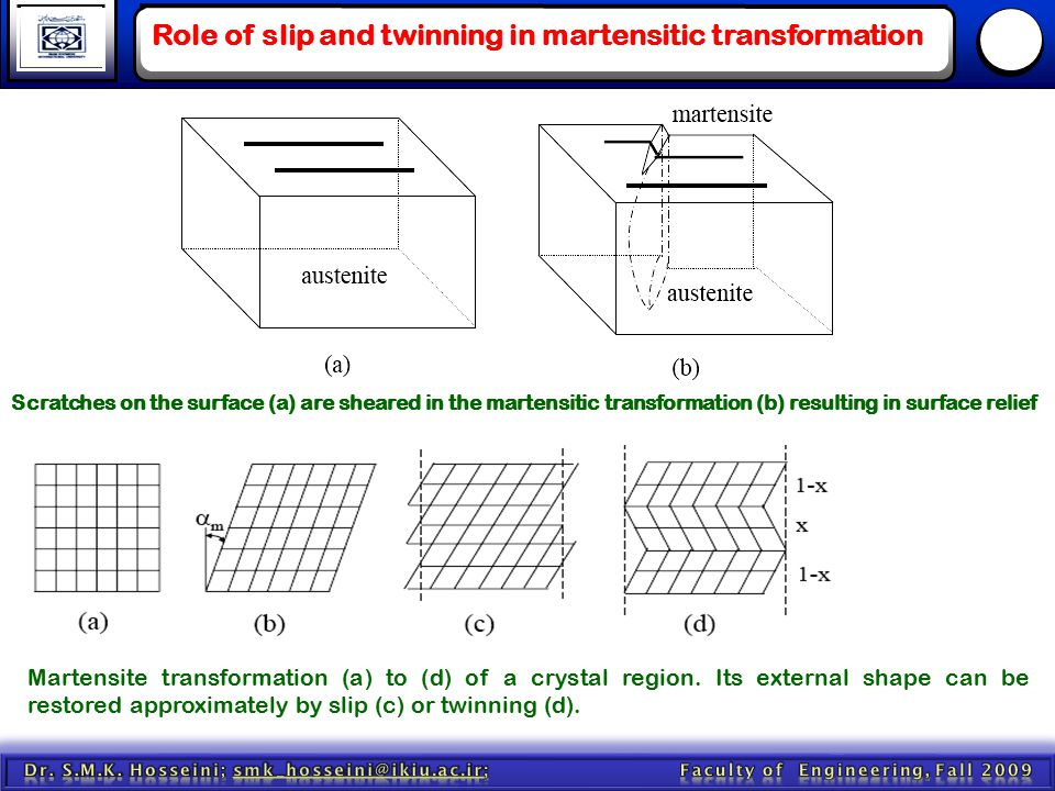 Role of slip and twinning in martensitic transformation
