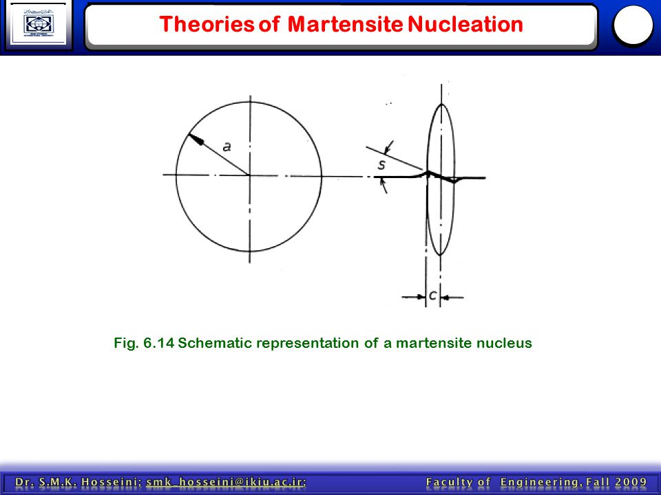 Theories of Martensite Nucleation