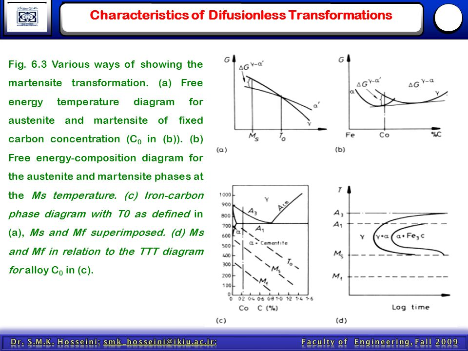 Characteristics of Difusionless Transformations