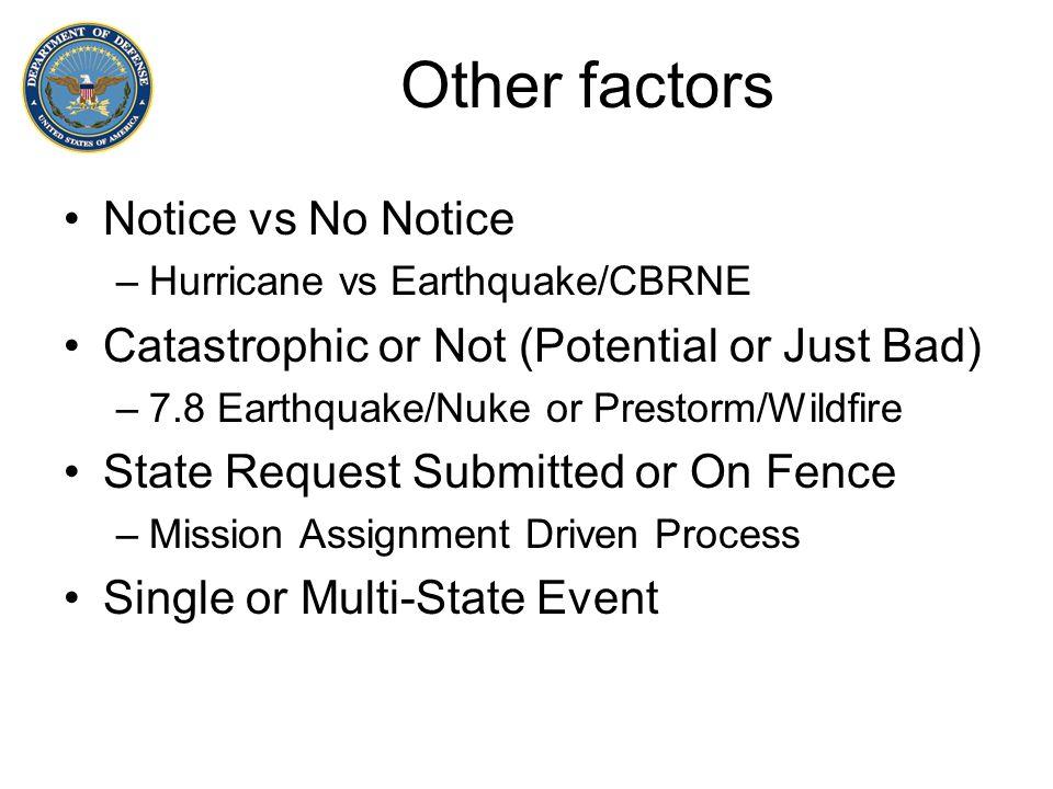 Other factors Notice vs No Notice