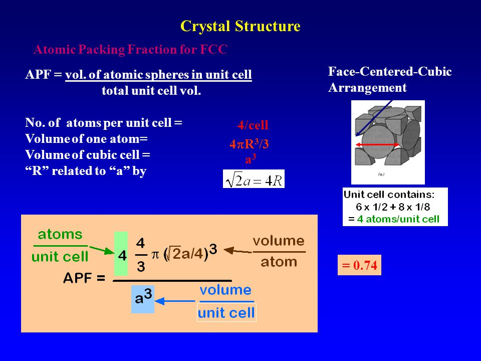 Crystal Structure Atomic Packing Fraction for FCC Face-Centered-Cubic