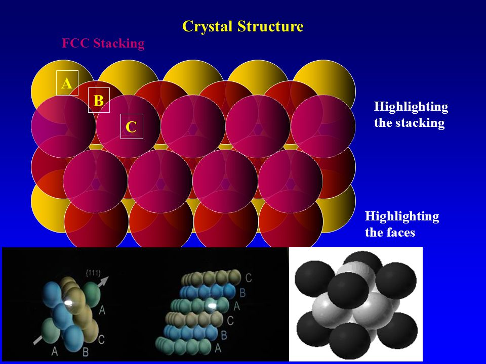 Crystal Structure A B C FCC Stacking Highlighting the stacking