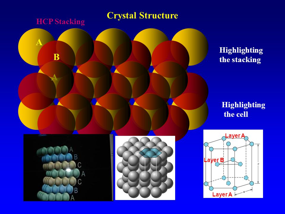 Crystal Structure A B A HCP Stacking Highlighting the stacking