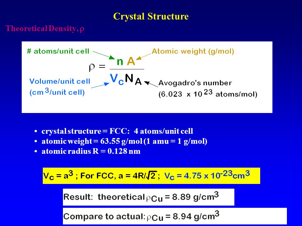 Crystal Structure Theoretical Density, 