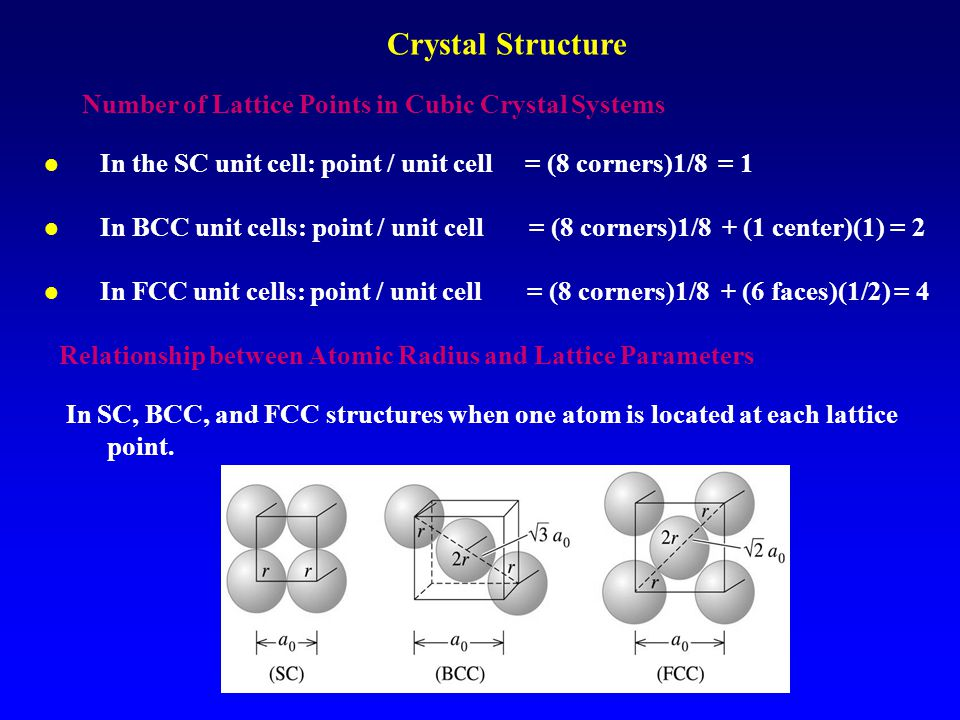 Number of Lattice Points in Cubic Crystal Systems