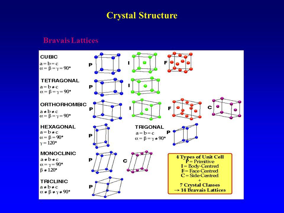 Crystal Structure Bravais Lattices
