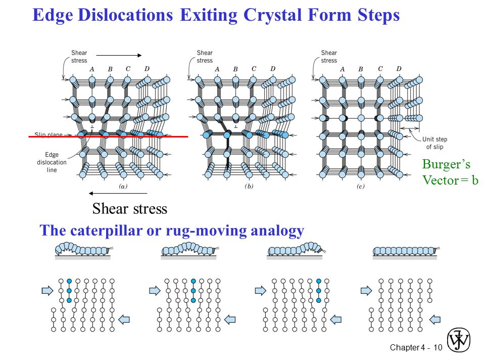 Edge Dislocations Exiting Crystal Form Steps